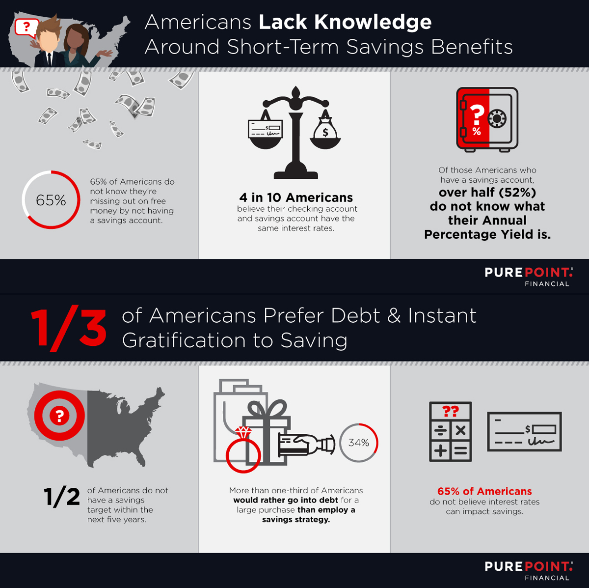 Infographic - Americans Lack Knowledge Around Short Term Savings Benefits
